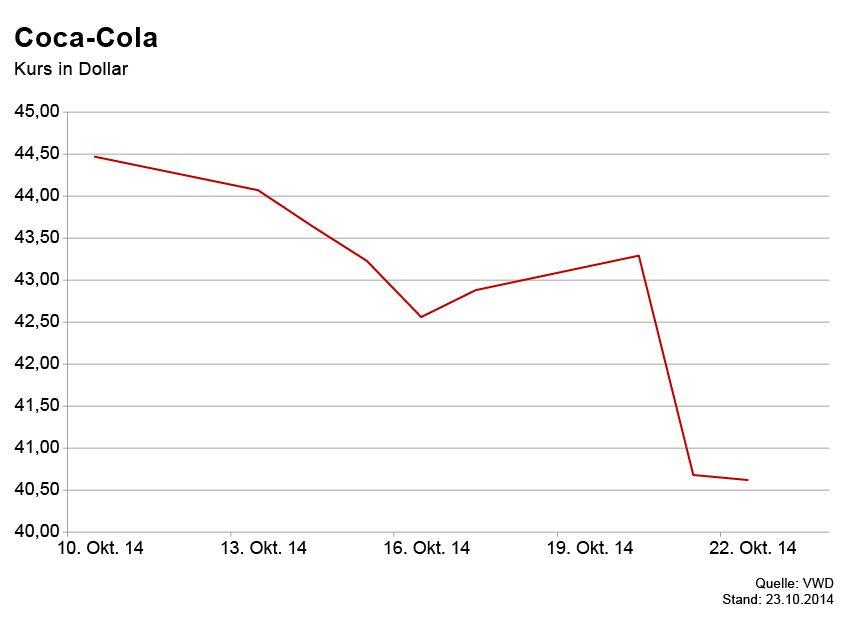 GRAFIK Börsenkurse der Woche / Coca-Cola