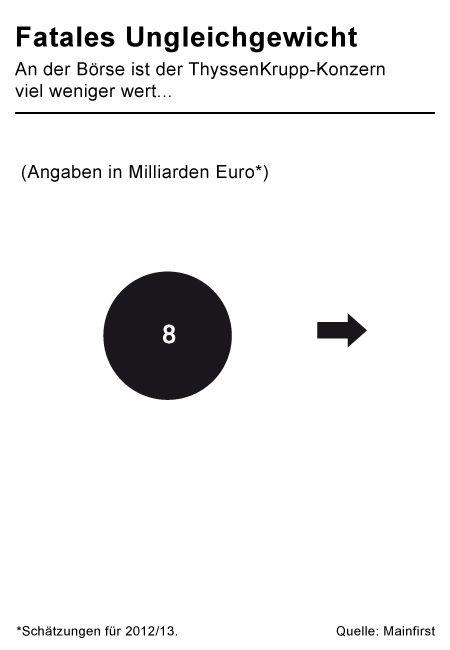 ThyssenKrupp: Was die einzelnen Sparten wert sind manager