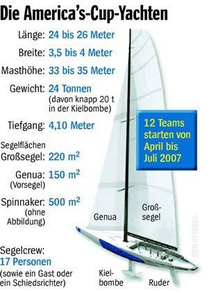 Segel-Hightech: Aufbau einer America's-Cup-Yacht