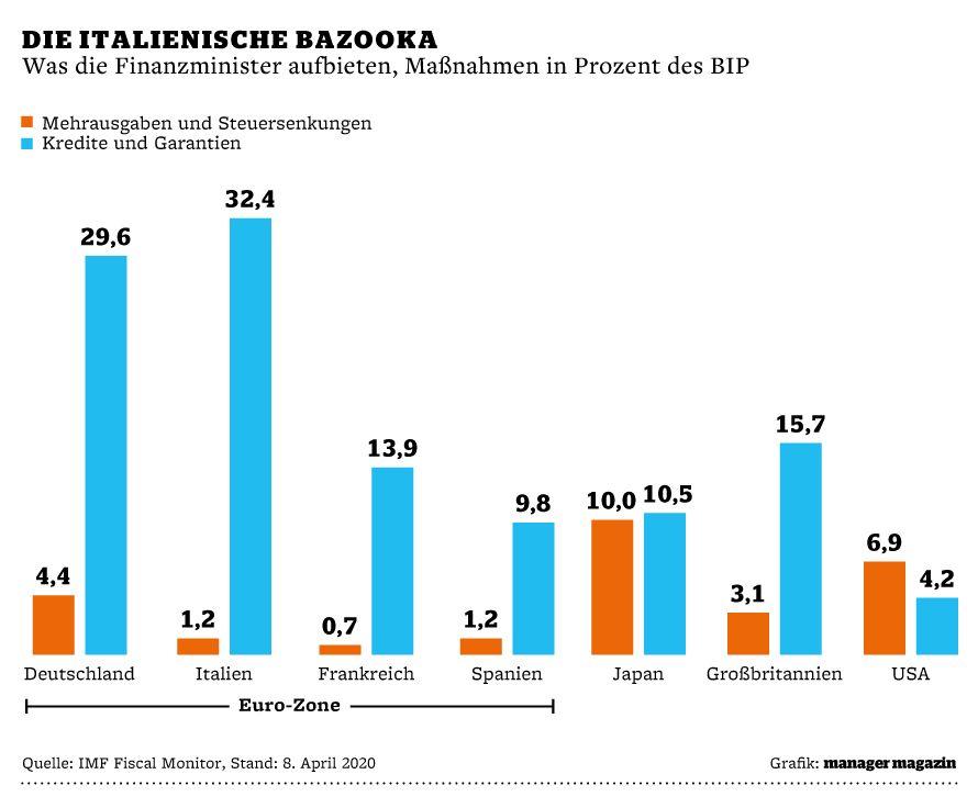 Grafik | Makroupdate | Die italienische Bazooka