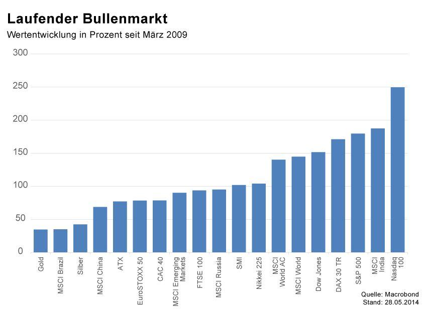 GRAFIK Börsenkurse der Woche / KW22 2014 / Bullenmarkt