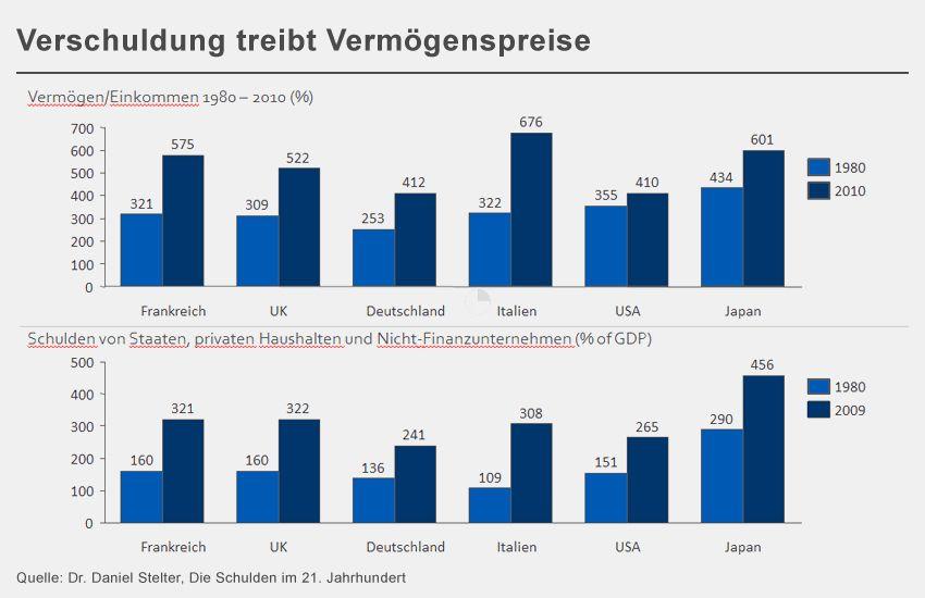 GRAFIK Verschuldung treibt Vermögenspreise