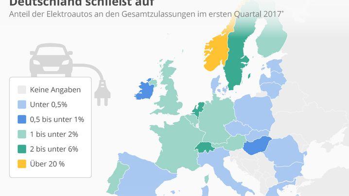 Elektroautos in Europa: Deutsche Kaufprämie beginnt zu wirken