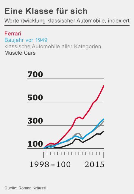 Eine Klasse für sich: Wertentwicklung klassischer Automobile, indexiert