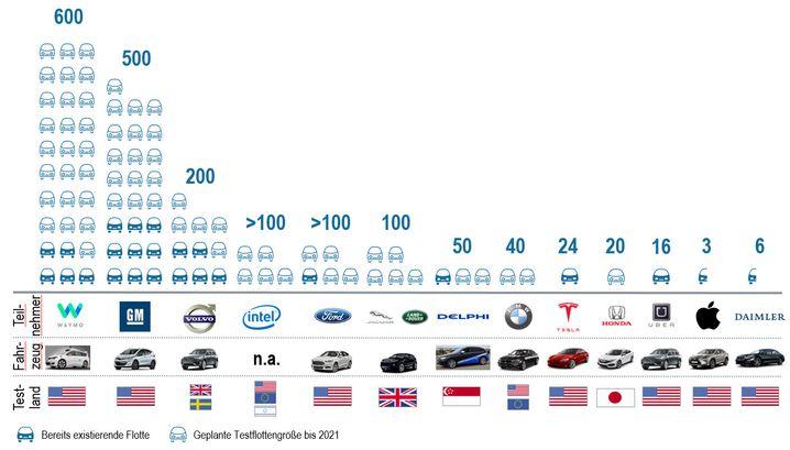 Grafik 3: Thinking Big - US-Firmen bauen Roboterauto-Flotten mit hunderten Testfahrzeugen auf