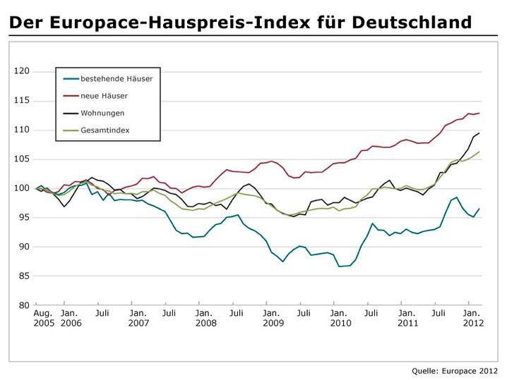 Der Europace-Hauspreis-Index für Deutschland: Vor allem die Preise für neue Häuser und Wohnungen sind stark gestiegen