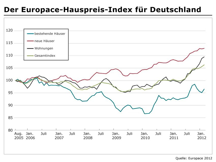 EUROPACE Hauspreis-Index (EPX)