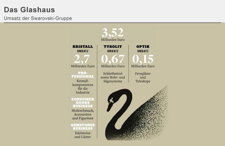 DAS GLASHAUS: Umsatz der Swarovski-Gruppe