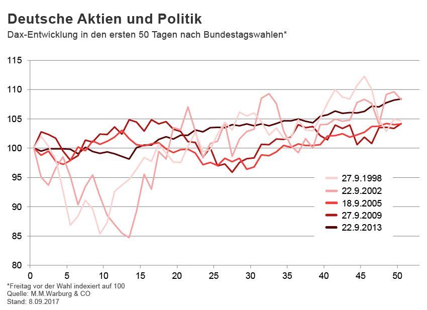 GRAFIK Börsenkurse der Woche / KW 37