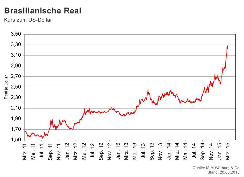 GRAFIK Börsenkurse der Woche / KW 12 / Real