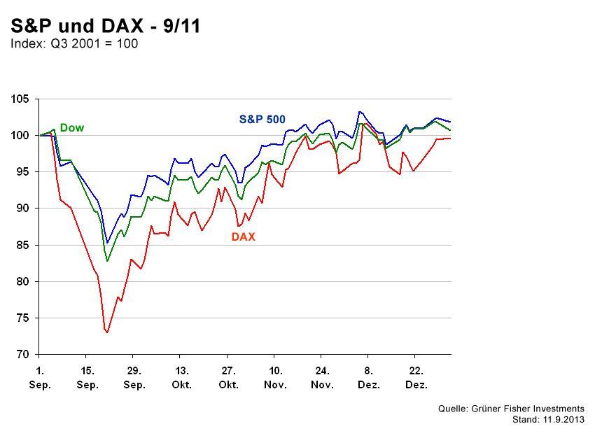 GRAFIK Börsenkurse der Woche / 911
