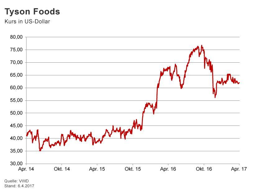 GRAFIK Börsenkurse der Woche / 2017 / KW 14 / Tyson Foods