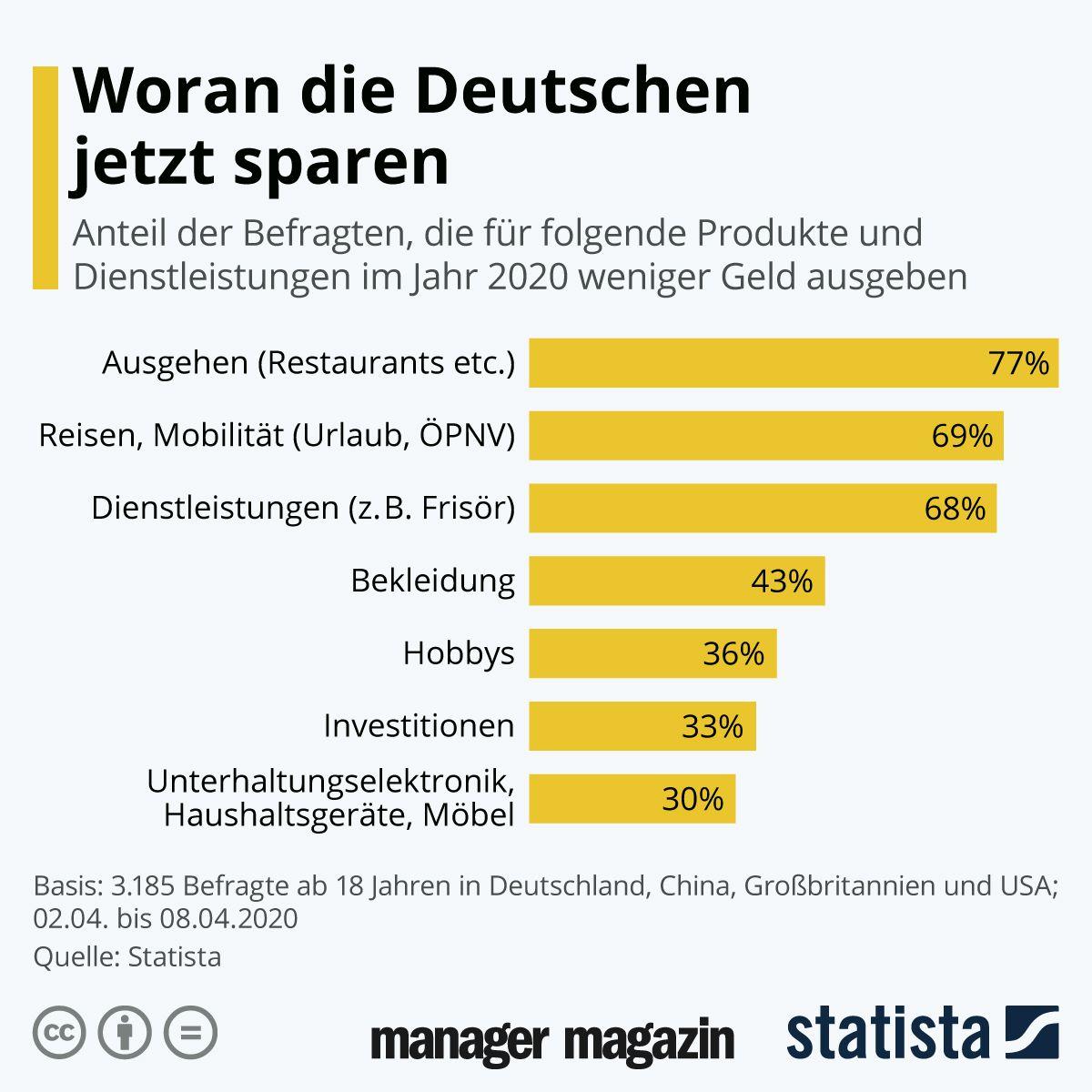 GRAFIK der Woche Sparen Deutsche