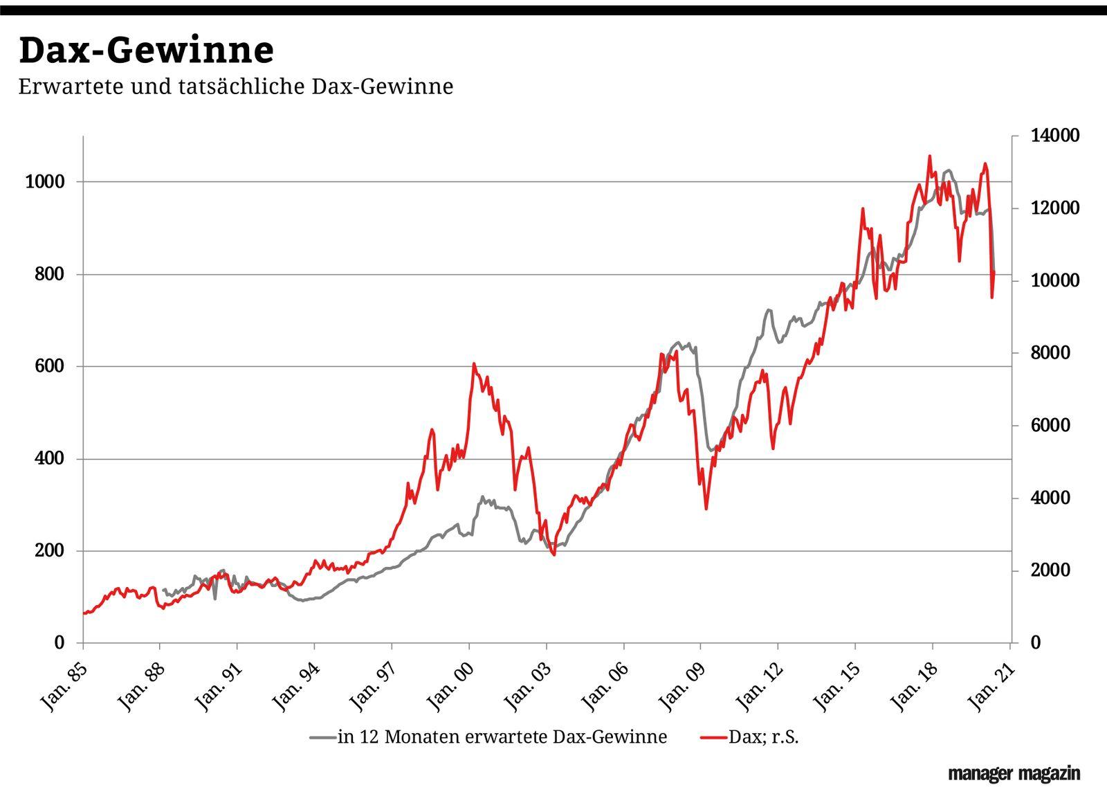 Chart der Woche | KW18 | Dax-Gewinne
