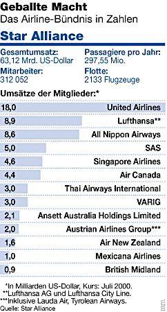 Geballte Macht: Das Airline-Bündnis in Zahlen
