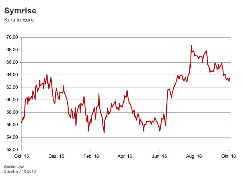 GRAFIK Börsenkurse der Woche / 2016 / KW 42 / Symrise
