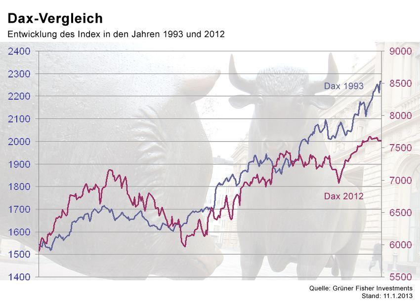 GRAFIK Börsenkurse der Woche / #5
