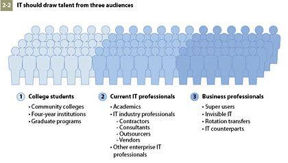 Drei Zielgruppen: Wer Talente sucht, wird hier meist fündig