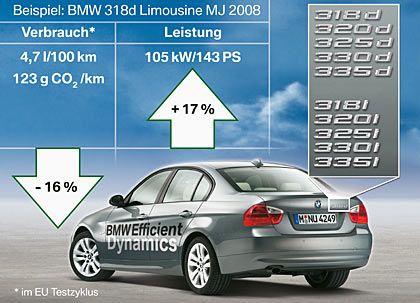 """Spritsparen auf bayrisch: BMW drückt bei seiner """"Efficient Dynamics""""-Strategie den Spritverbrauch - und legt gleich noch etwas Leistung obendrauf"""