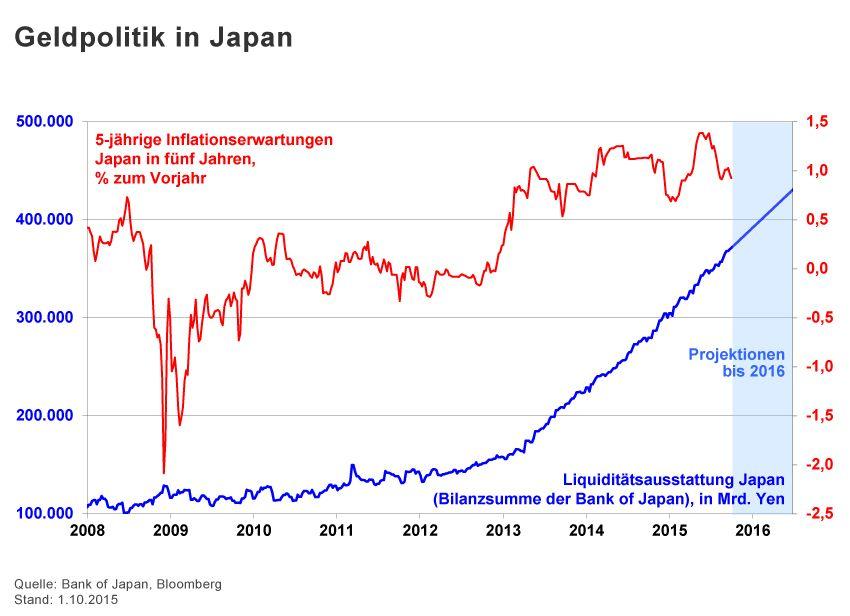 GRAFIK Börsenkurse der Woche / 2015 / KW 40 / Japan Geldpolitik