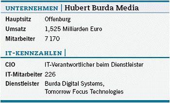Fakten zu Hubert Burda Media. Quelle: http://www.cio.de/strategien/projekte/842414/index1.html