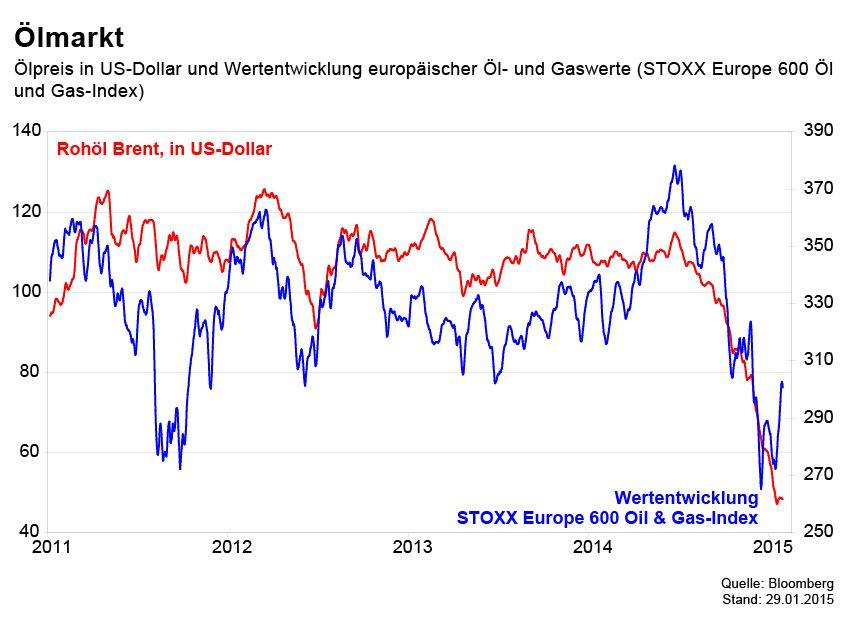 GRAFIK Börsenkurse der Woche / Ölmarkt