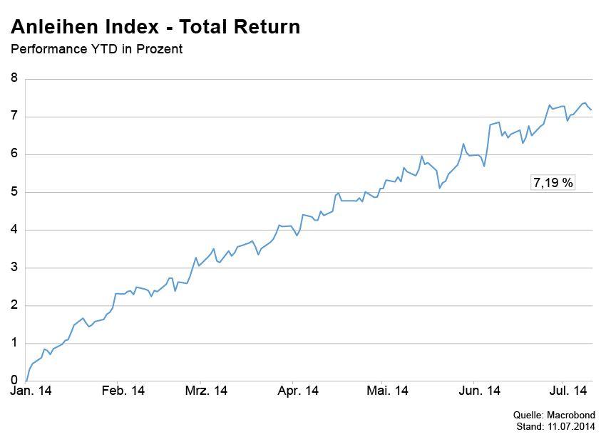 GRAFIK Börsenkurse der Woche / Anleihen Index