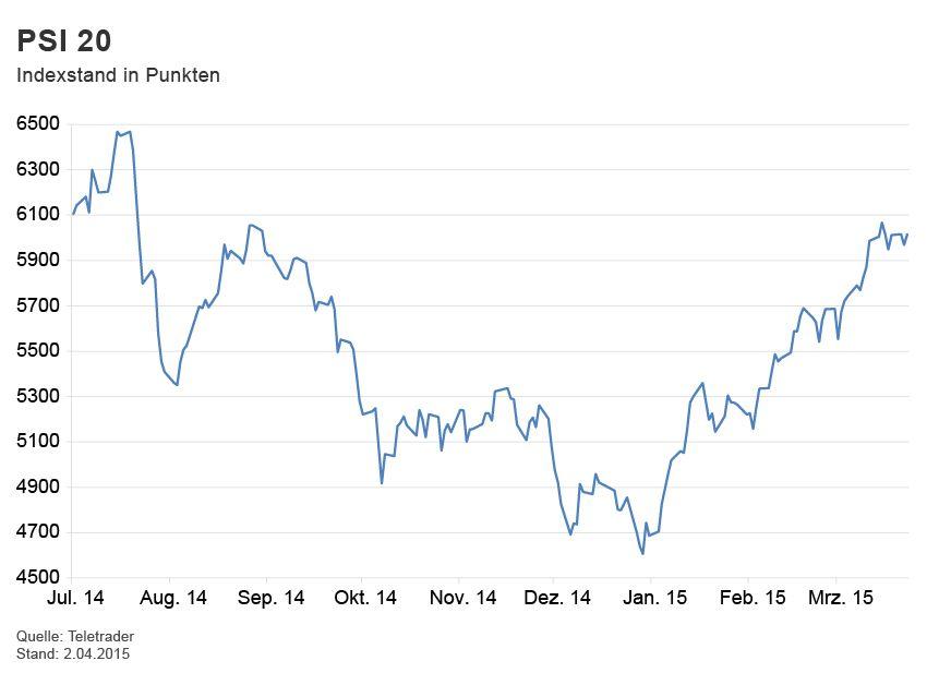GRAFIK Börsenkurse der Woche / PSI