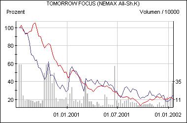 Die Aktie von Tomorrow Focus im Vergleich zum Nemax All Share (rot)