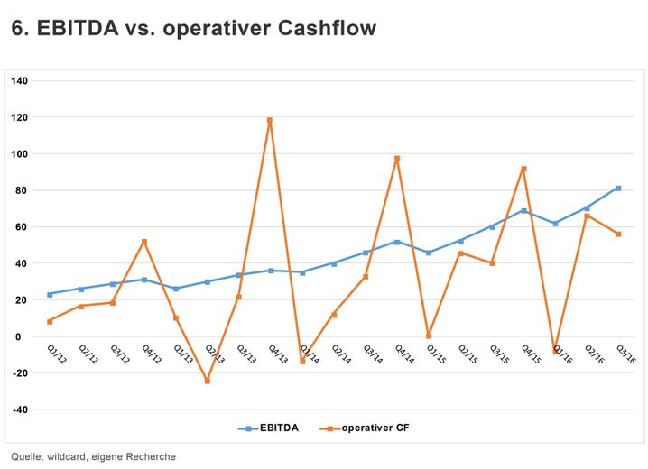 GRAFIK Wirecard 6. EBITDA vs. operativer Cashflow