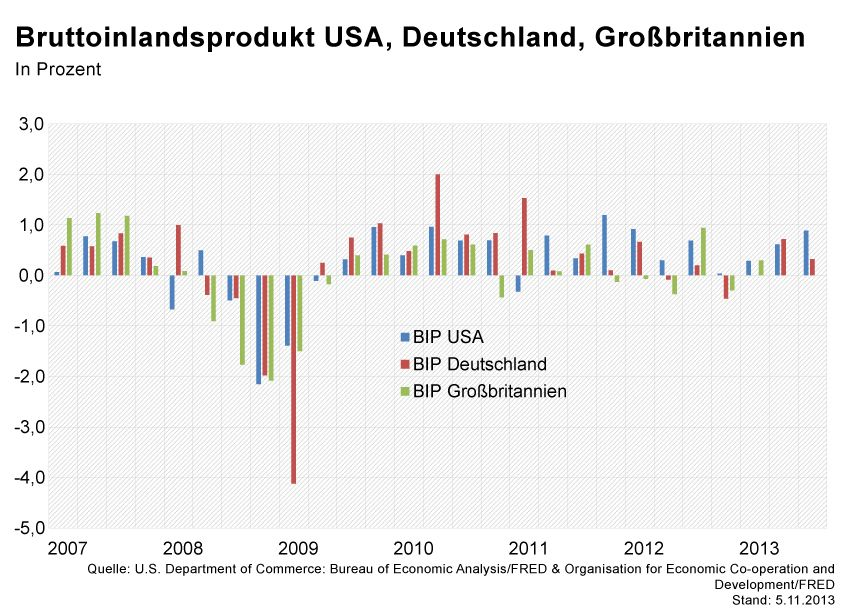 GRAFIK Börsenkurse der Woche / BIP