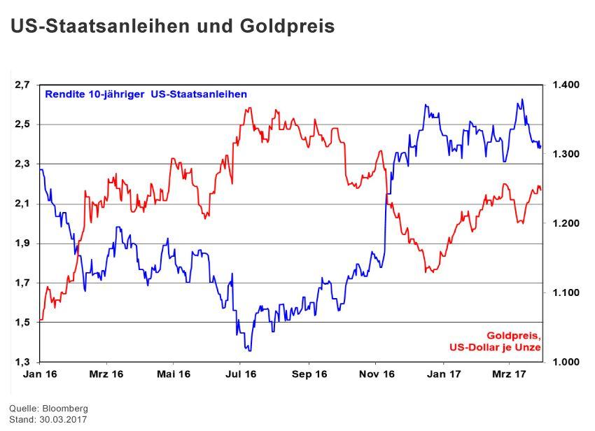 Charts der Woche KW 17 / Halver / Goldpreis