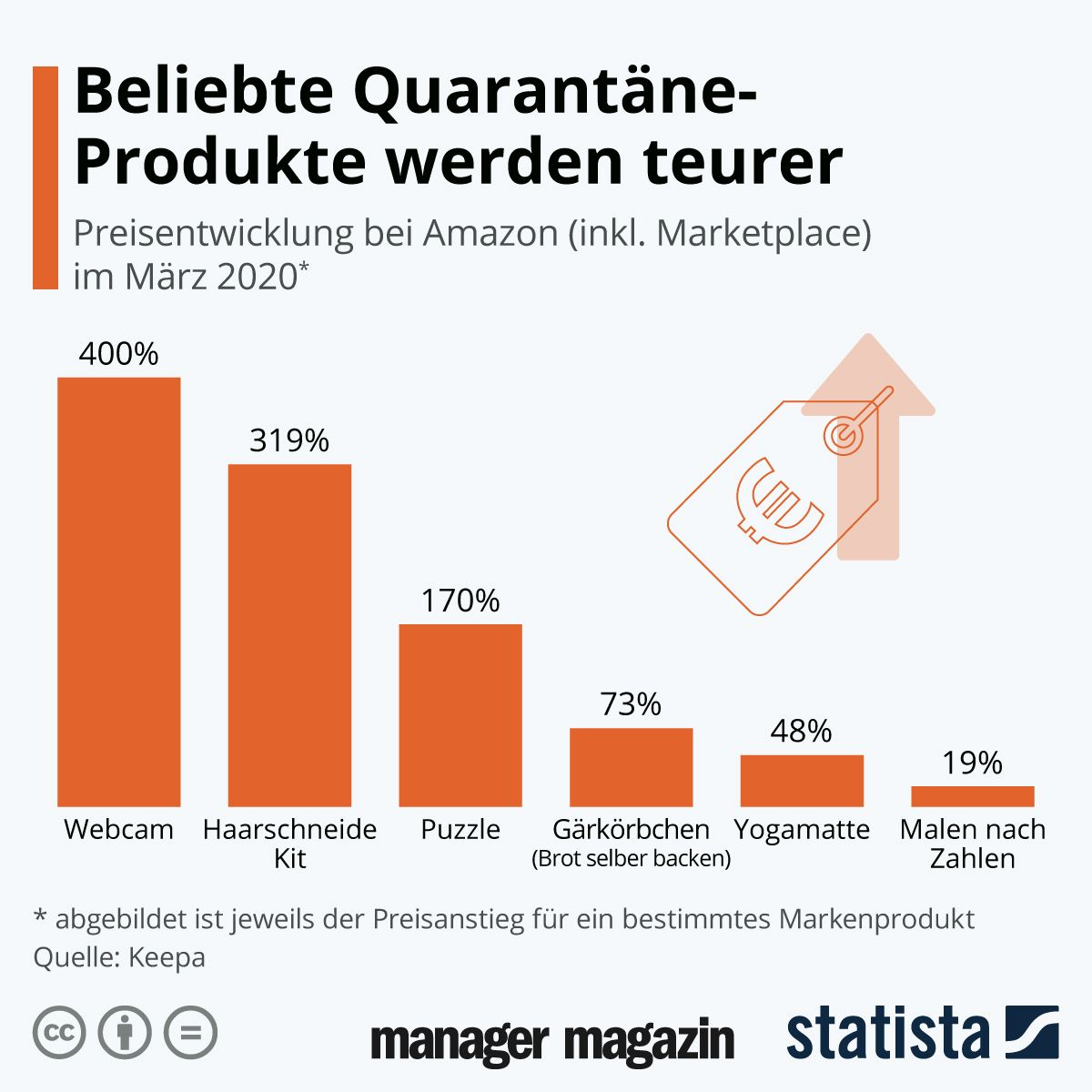 GRAFIK Beliebet Quarantäne-Produkte