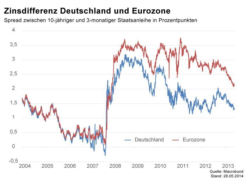 GRAFIK Börsenkurse der Woche / KW22 2014 / Zinsen Europa