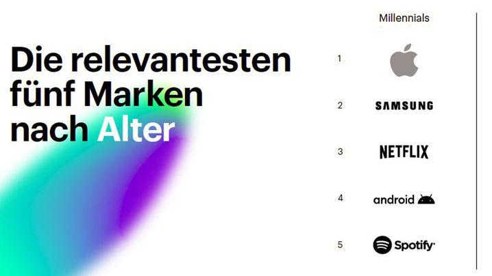 Marken-Ranking: Fünf deutsche Marken unter den Top Ten