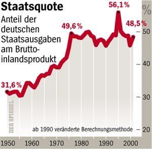 Staatsquote: Anteil der deutschen Staatsausgaben am Bruttoinlandsprodukt