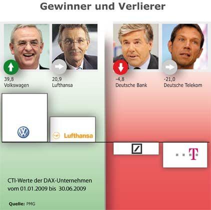 Gewinner und Verlierer im CTI-Vertrauensranking des ersten Halbjahres 2009: Volkswagen als klarer Sieger, während sich Lufthansa nur gehalten hat. Tief im roten Bereich dagegen Deutsche Bank und Telekom
