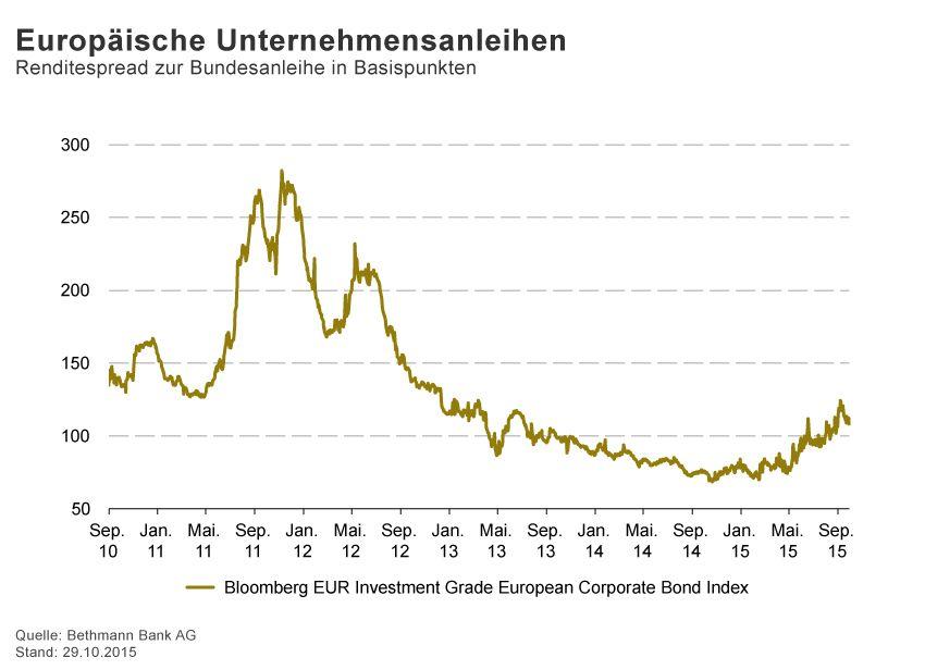 GRAFIK Börsenkurse der Woche / 2015 / KW 44 / Europ�ische Unte