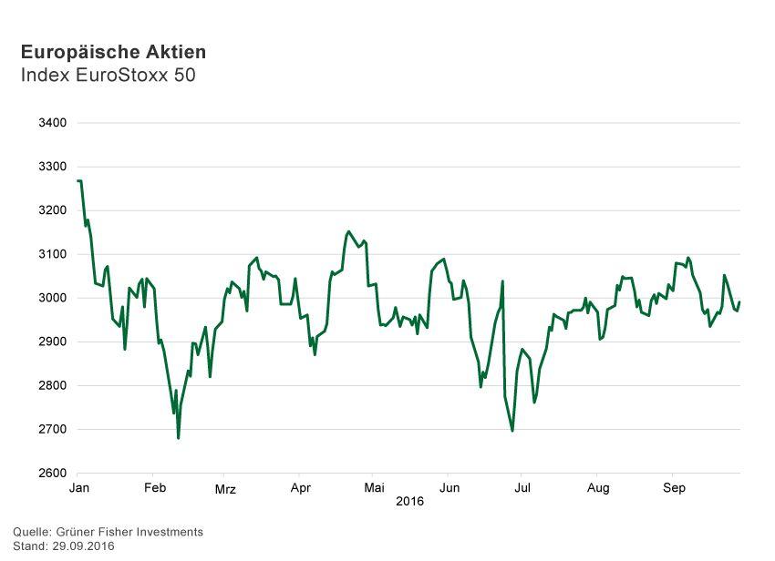 GRAFIK Börsenkurse der Woche / 2016 / KW 39 / EuroStoxx 50
