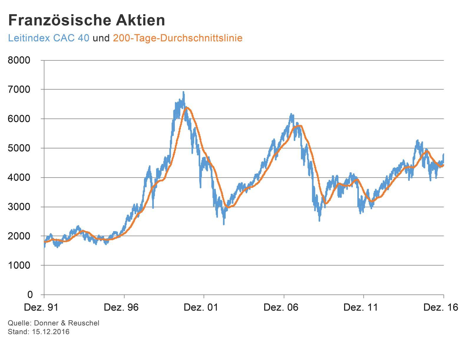 GRAFIK Börsenkurse der Woche / CAC