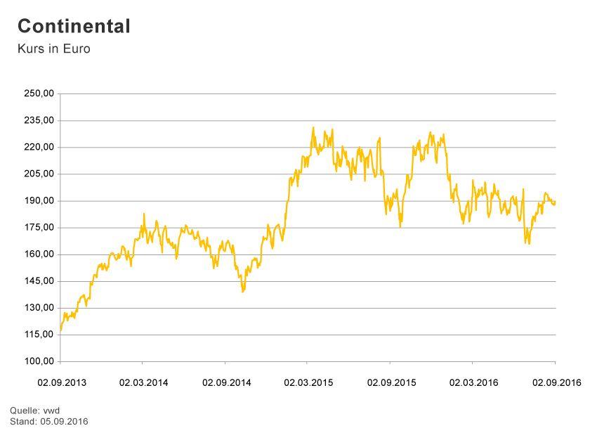 GRAFIK Börsenkurse der Woche / 2015 / KW 36 / Continental