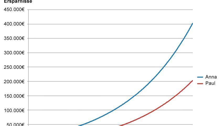 Die Grafik zeigt: Ein früherer Vorsorgestart wirkt sich am Ende deutlich überproportional auf die Vermögensbildung aus