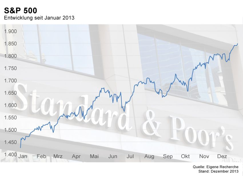 GRAFIK Börsenkurse der Woche / KW1 2014 / S&P 500