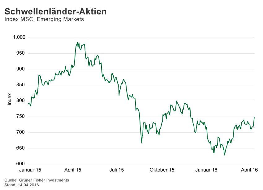 GRAFIK Börsenkurse der Woche / 2015 / KW 15/ MSCI