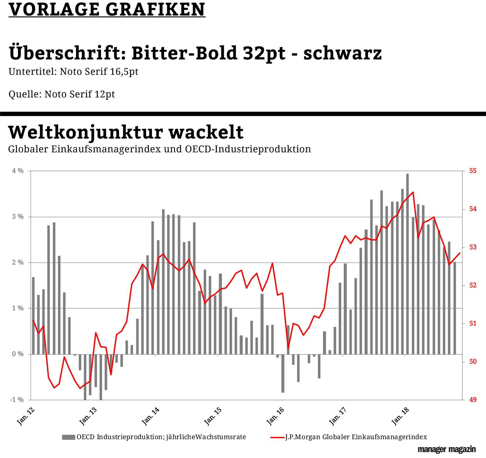 Chart der Woche | KW50