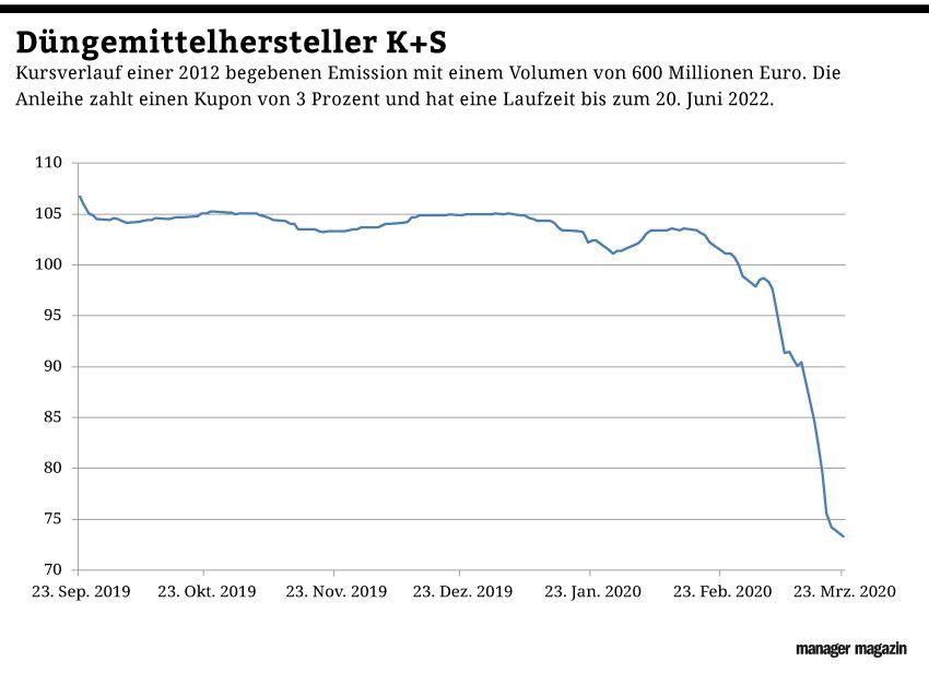 GRAFIK Börsenkurse der Woche / KW 14/2020 / K+S