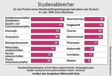 """""""Statistik: Abbrecher nach Fächern"""
