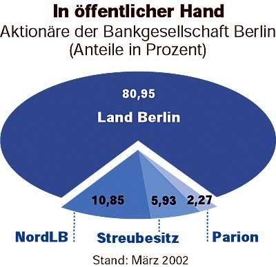 In öffentlicher Hand: Aktionäre der Berliner Bankgesellschaft (Anteile in Prozent)