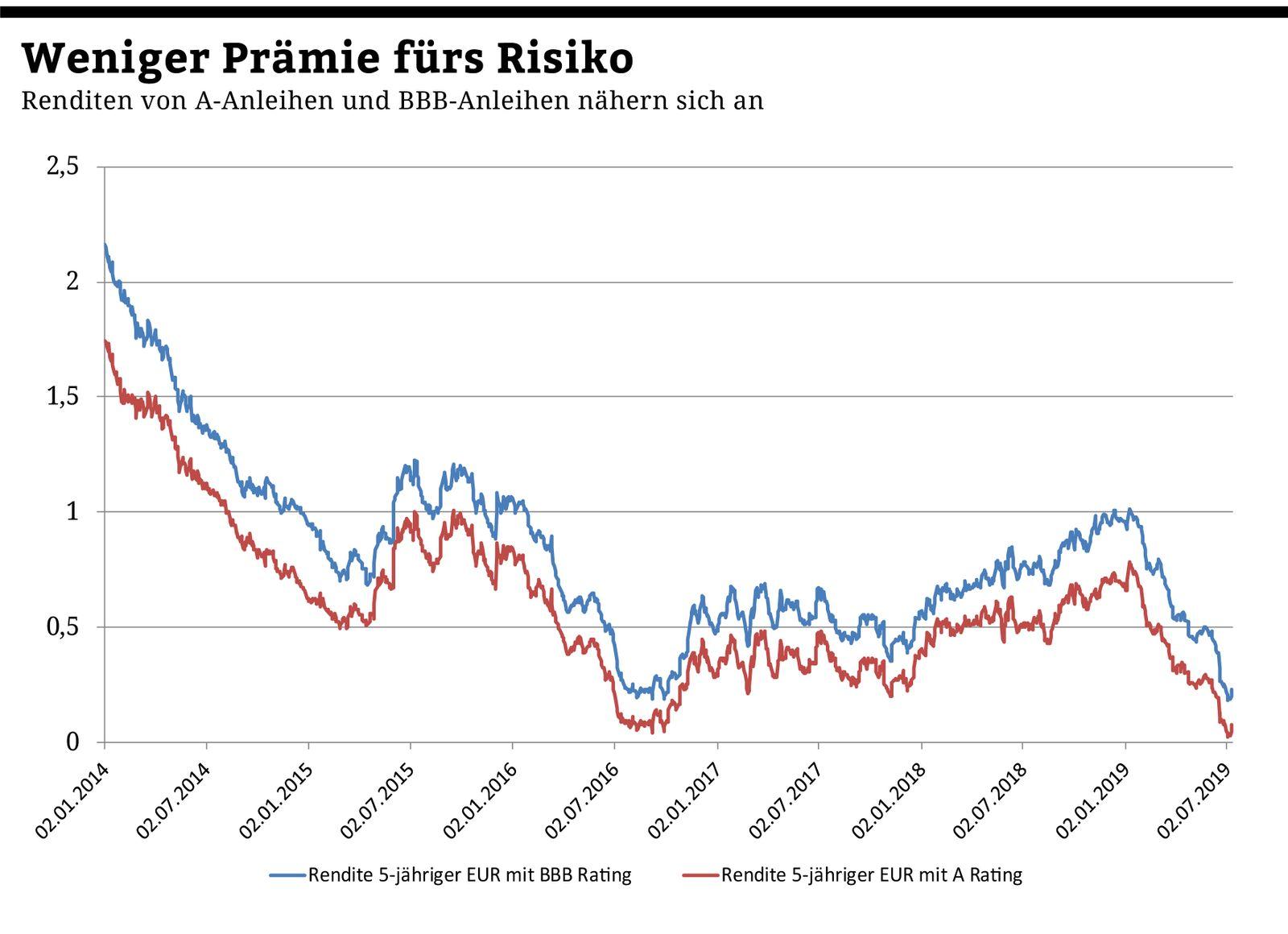 Chart der Woche | KW30 | Rating