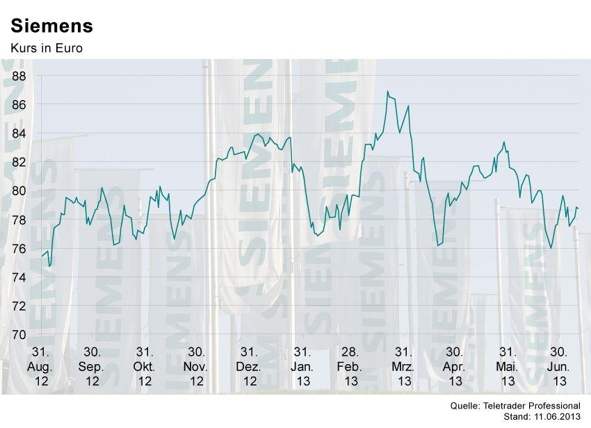 GRAFIK Börsenkurse der Woche / Siemens
